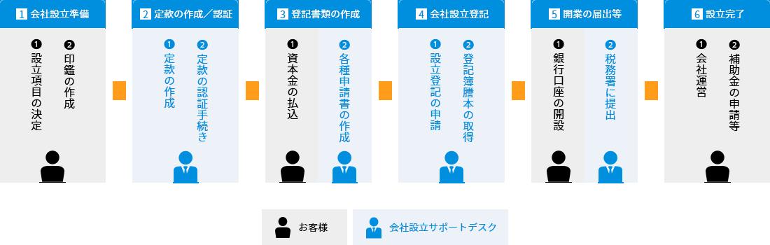 合同会社設立手順と具体的な手続き内容