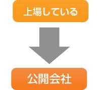 株式譲渡制限